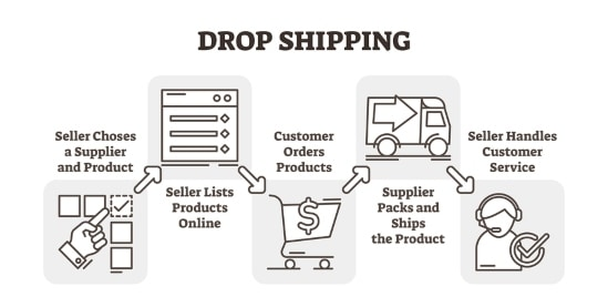 what is shopify dropshipping